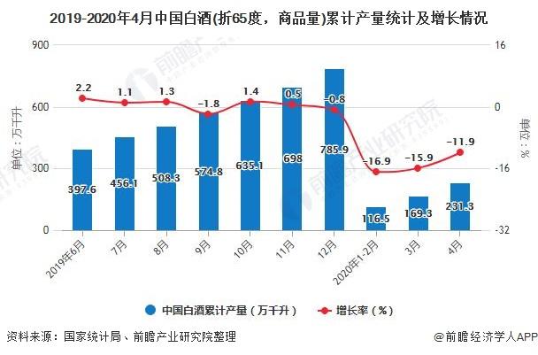 2019-2020年4月中国白酒(折65度,商品量)累计产量统计及增长情况
