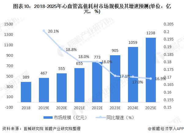 图表10:2018-2025年心血管高值耗材市场规模及其增速预测(单位:亿元,%)