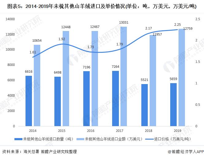 图表5:2014-2019年未梳其他山羊绒进口及单价情况(单位:吨,万美元,万美元/吨)