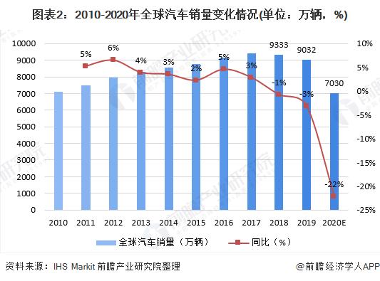 图表2:2010-2020年全球汽车销量变化情况(单位:万辆,%)