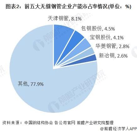 图表2:前五大无缝钢管企业产能市占率情况(单位:%)