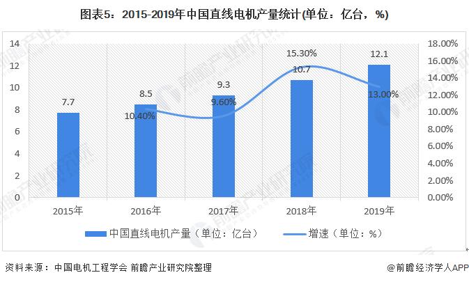 图表5:2015-2019年中国直线电机产量统计(单位:亿台,%)
