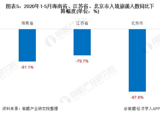 图表5:2020年1-5月海南省、江苏省、北京市入境旅游人数同比下降幅度(单位:%)
