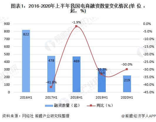 图表1:2016-2020年上半年我国电商融资数量变化情况(单位:起,%)
