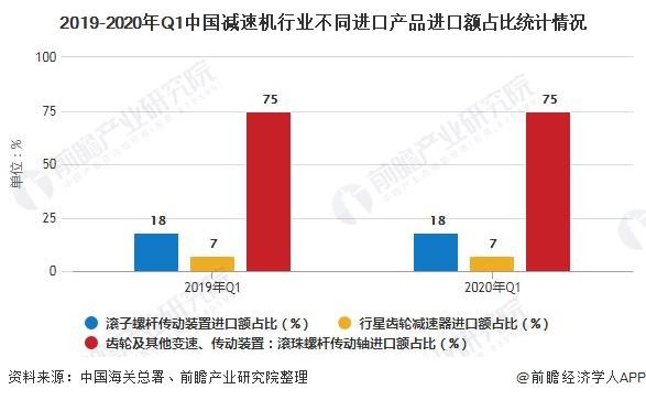2019-2020年Q1中国减速机行业不同进口产品进口额占比统计情况