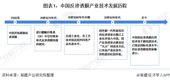 图表1:中国反渗透膜产业技术发展历程
