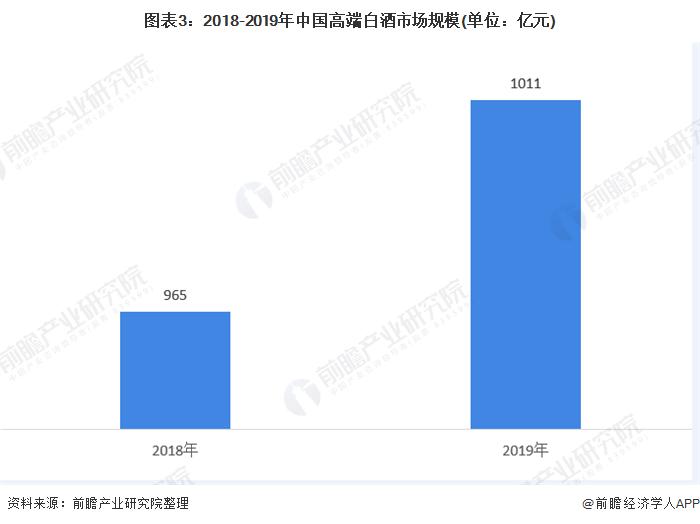 图表3:2018-2019年中国高端白酒市场规模(单位:亿元)