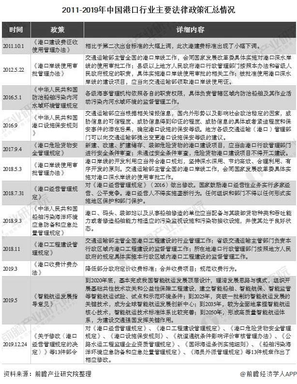 2011-2019年中国港口行业主要法律政策汇总情况