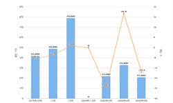 2020年1-5月全国<em>葡萄酒</em>产量及增长情况分析