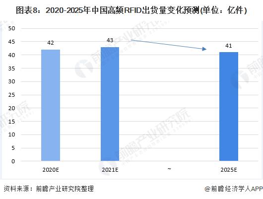 图表8:2020-2025年中国高频RFID出货量变化预测(单位:亿件)