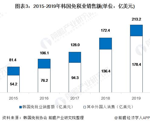 图表3:2015-2019年韩国免税业销售额(单位:亿美元)