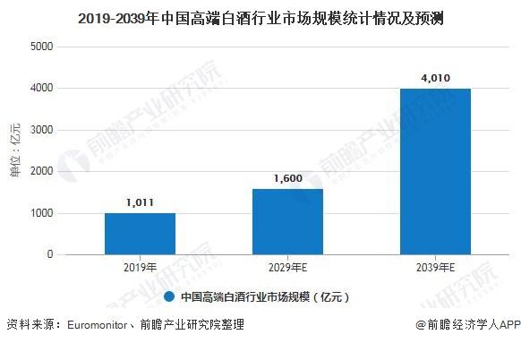 2019-2039年中国高端白酒行业市场规模统计情况及预测