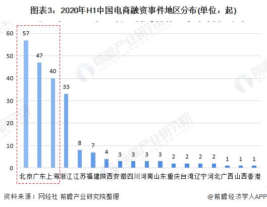 图表3:2020年H1中国电商融资事件地区分布(单位:起)