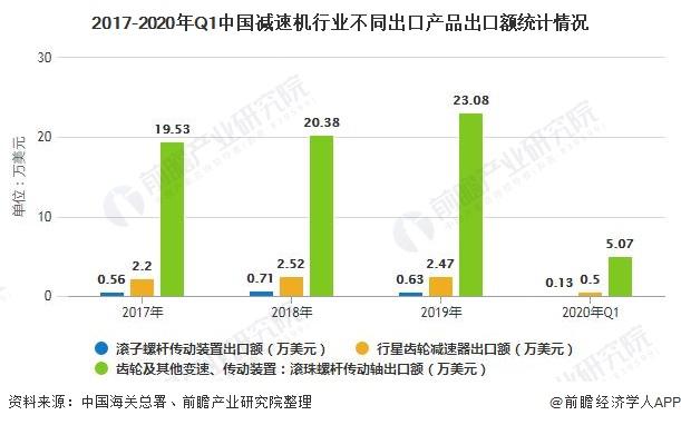 2017-2020年Q1中国减速机行业不同出口产品出口额统计情况