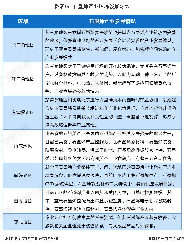 图表6:石墨烯产业区域发展对比