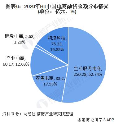 图表6:2020年H1中国电商融资金额分布情况(单位:亿元,%)
