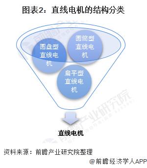 图表2:直线电机的结构分类