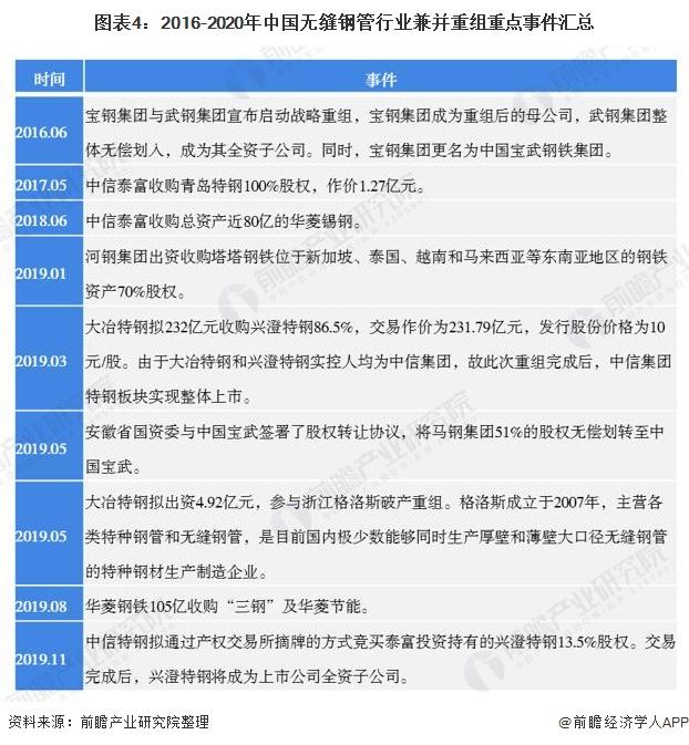 图表4:2016-2020年中国无缝钢管行业兼并重组重点事件汇总
