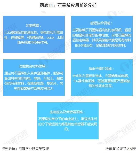 图表11:石墨烯应用前景分析