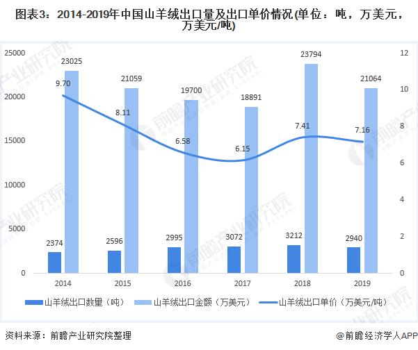 图表3:2014-2019年中国山羊绒出口量及出口单价情况(单位:吨,万美元,万美元/吨)