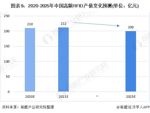 图表9:2020-2025年中国高频RFID产值变化预测(单位:亿元)