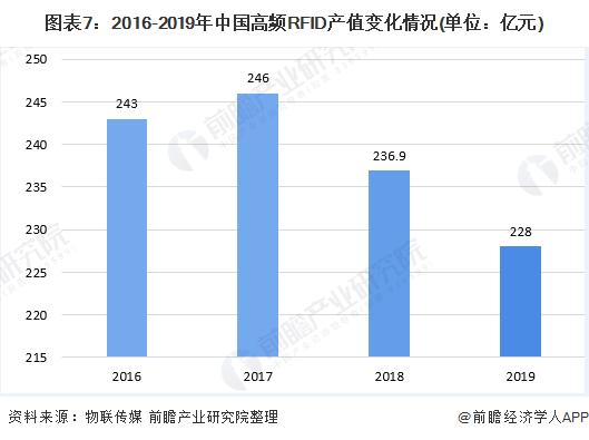 图表7:2016-2019年中国高频RFID产值变化情况(单位:亿元)