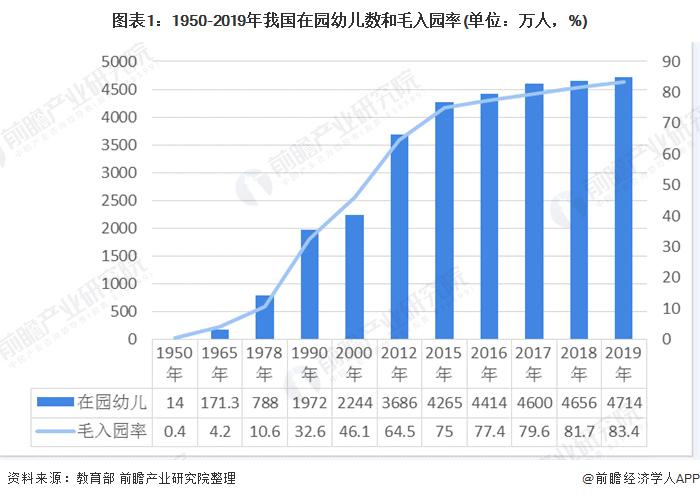 图表1:1950-2019年我国在园幼儿数和毛入园率(单位:万人,%)