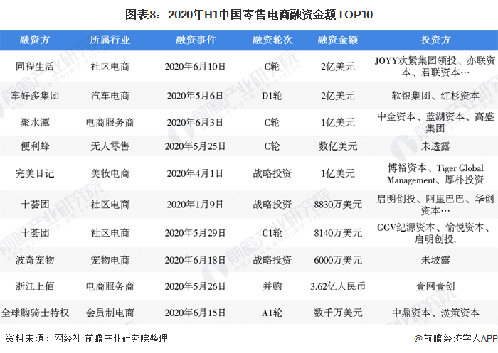 图表8:2020年H1中国零售电商融资金额TOP10
