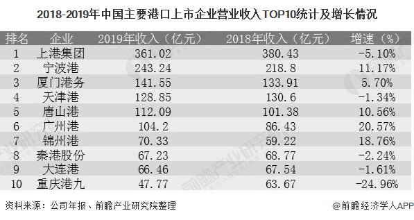 2018-2019年中国主要港口上市企业营业收入TOP10统计及增长情况