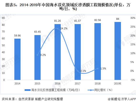 图表5:2014-2019年中国海水淡化领域反渗透膜工程规模情况(单位:万吨/日,%)