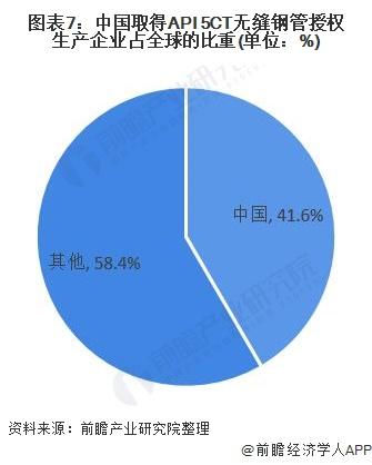 图表7:中国取得API 5CT无缝钢管授权生产企业占全球的比重(单位:%)