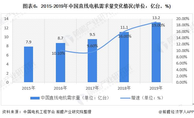 图表6:2015-2019年中国直线电机需求量变化情况(单位:亿台,%)