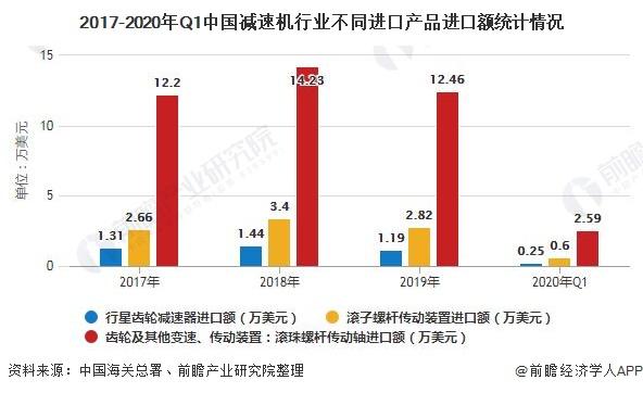 2017-2020年Q1中国减速机行业不同进口产品进口额统计情况