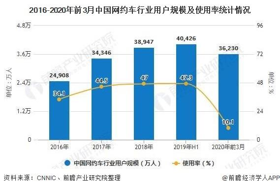 2016-2020年前3月中国网约车行业用户规模及使用率统计情况