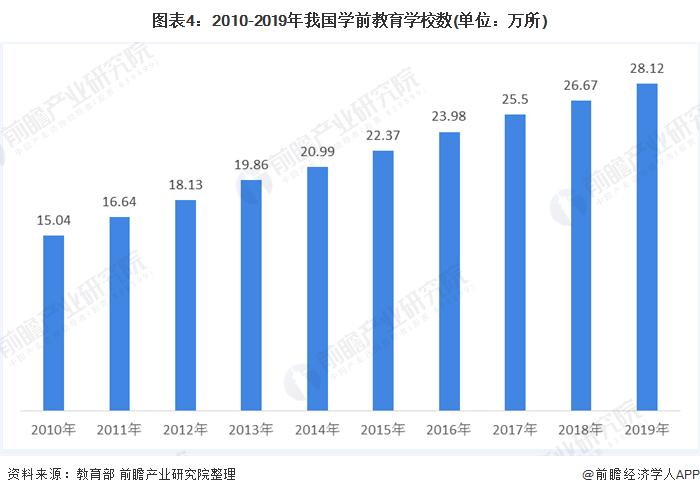 图表4:2010-2019年我国学前教育学校数(单位:万所)