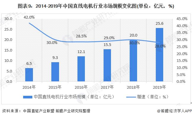 图表9:2014-2019年中国直线电机行业市场规模变化图(单位:亿元,%)