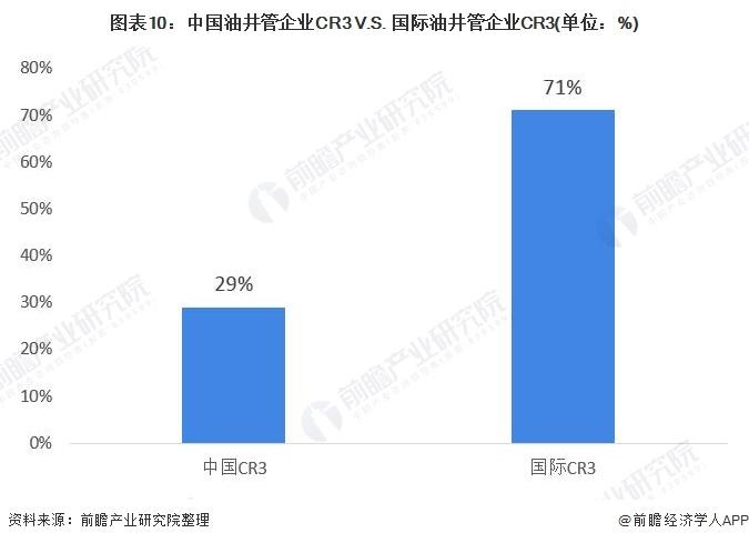 图表10:中国油井管企业CR3 V.S. 国际油井管企业CR3(单位:%)