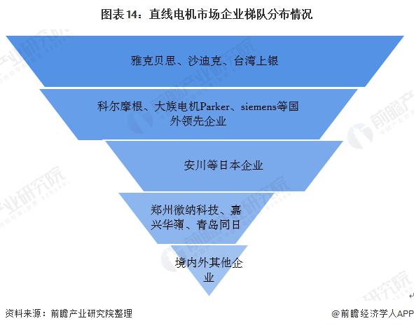 图表14:直线电机市场企业梯队分布情况