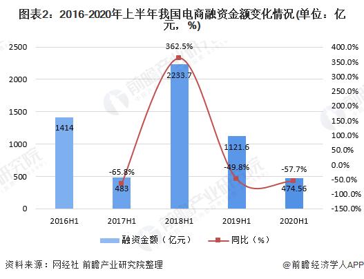 图表2:2016-2020年上半年我国电商融资金额变化情况(单位:亿元,%)