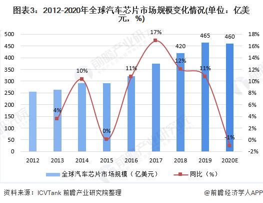 图表3:2012-2020年全球汽车芯片市场规模变化情况(单位:亿美元,%)