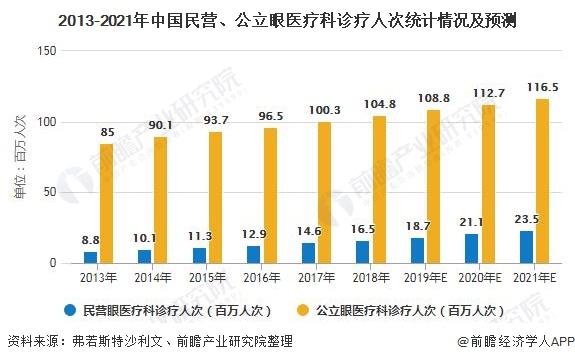 2013-2021年中国民营、公立眼医疗科诊疗人次统计情况及预测