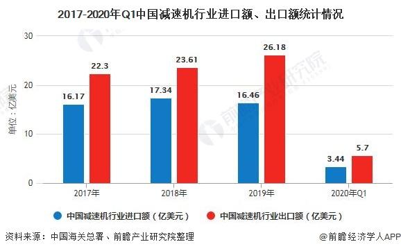 2017-2020年Q1中国减速机行业进口额、出口额统计情况