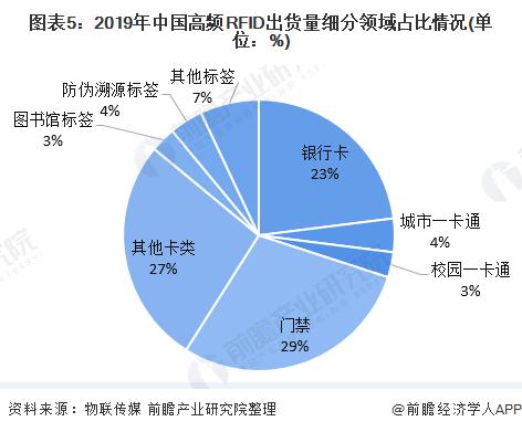 图表5:2019年中国高频RFID出货量细分领域占比情况(单位:%)