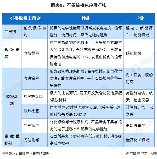 图表9:石墨烯粉体应用汇总