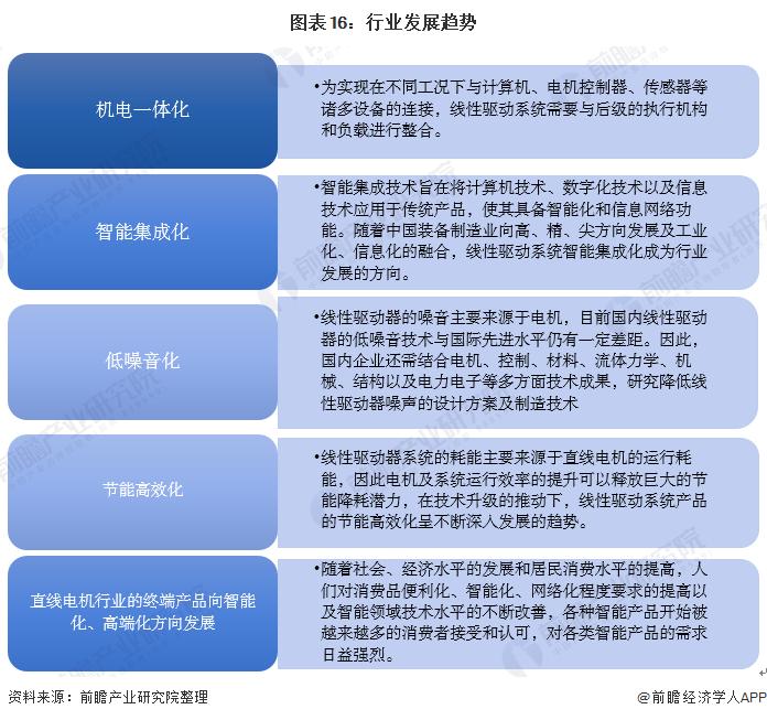 图表16:行业发展趋势