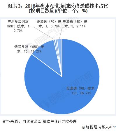 图表3:2018年海水淡化领域反渗透膜技术占比(按项目数量)(单位:个,%)