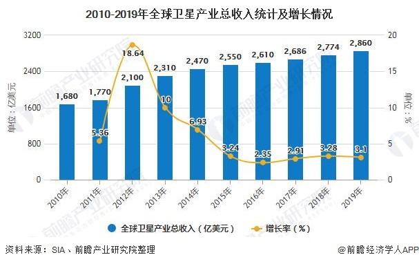 2010-2019年全球卫星产业总收入统计及增长情况