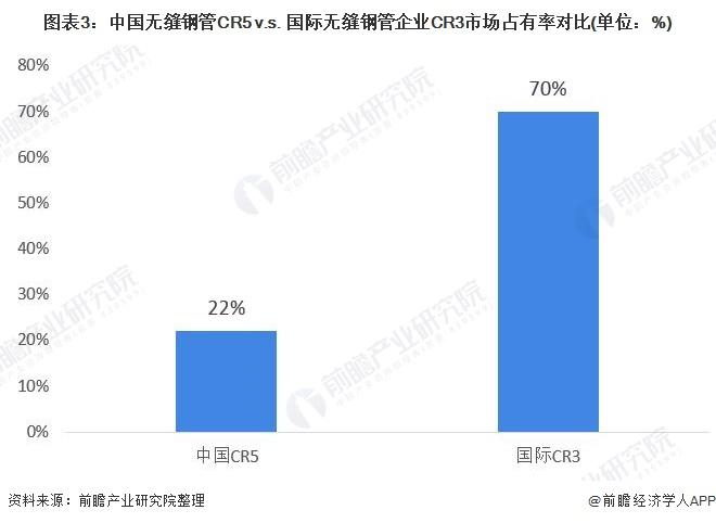 图表3:中国无缝钢管CR5 v.s. 国际无缝钢管企业CR3市场占有率对比(单位:%)