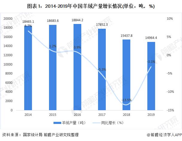 图表1:2014-2019年中国羊绒产量增长情况(单位:吨,%)