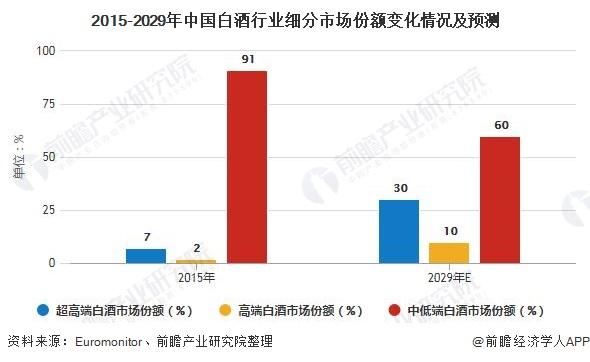 2015-2029年中国白酒行业细分市场份额变化情况及预测